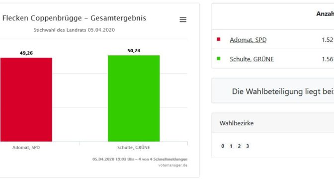 Ergebnis der Landratsstichwahl im Flecken Coppenbrügge